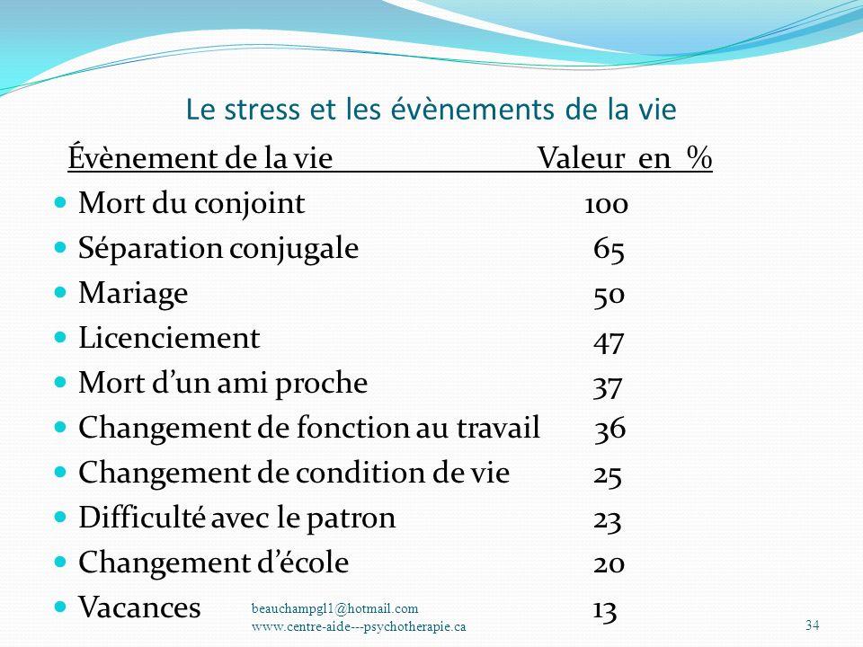 Le stress et les évènements de la vie Évènement de la vie Valeur en % Mort du conjoint 100 Séparation conjugale 65 Mariage 50 Licenciement 47 Mort dun