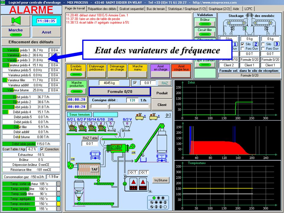 Etat des variateurs de fréquence Etat des variateurs de fréquence