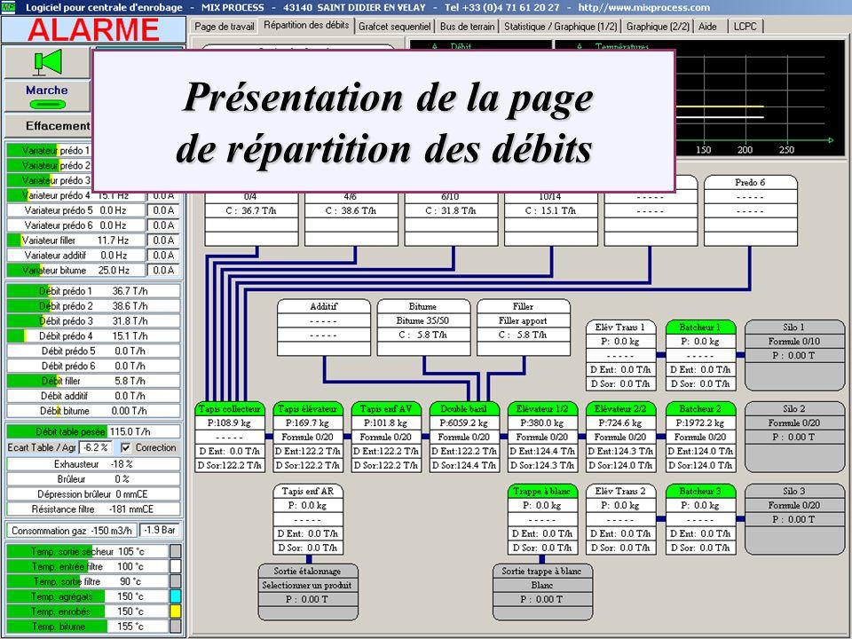 Présentation de la page de répartition des débits Présentation de la page de répartition des débits