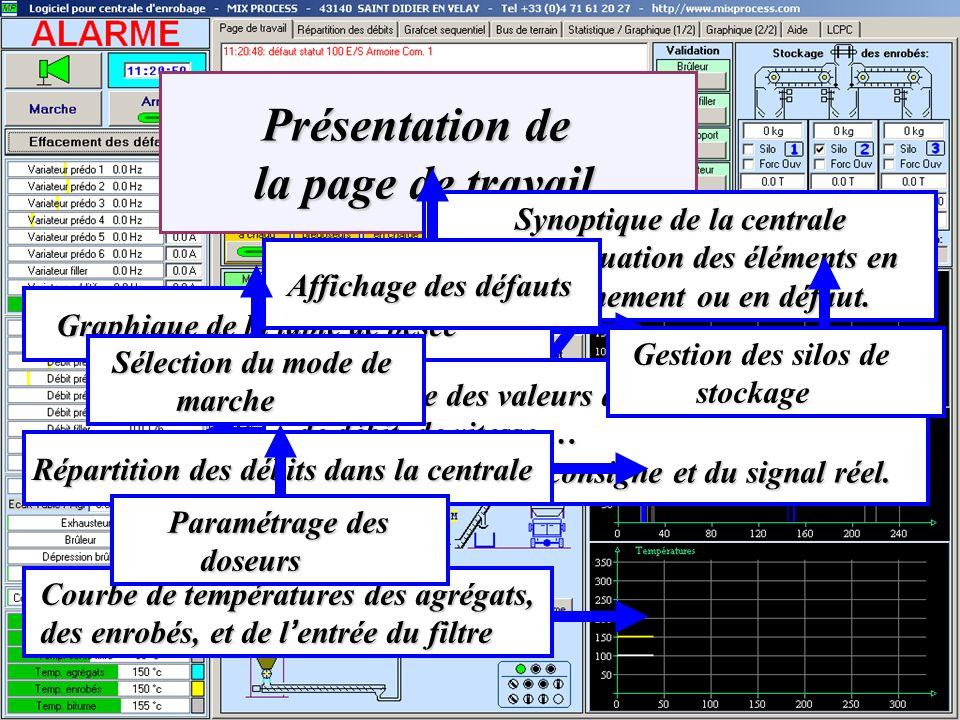 Présentation de la page de travail Présentation de la page de travail Synoptique de la centrale Avec indiquation des éléments en foncionnement ou en d