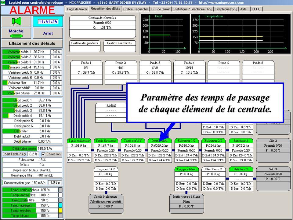 Paramètre des temps de passage de chaque élément de la centrale.