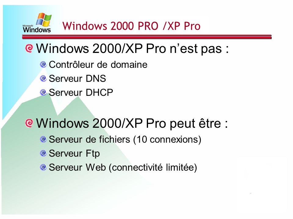 Windows 2000/XP Pro nest pas : Contrôleur de domaine Serveur DNS Serveur DHCP Windows 2000/XP Pro peut être : Serveur de fichiers (10 connexions) Serv