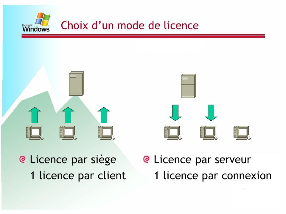 Choix dun mode de licence Licence par siège 1 licence par client Licence par serveur 1 licence par connexion