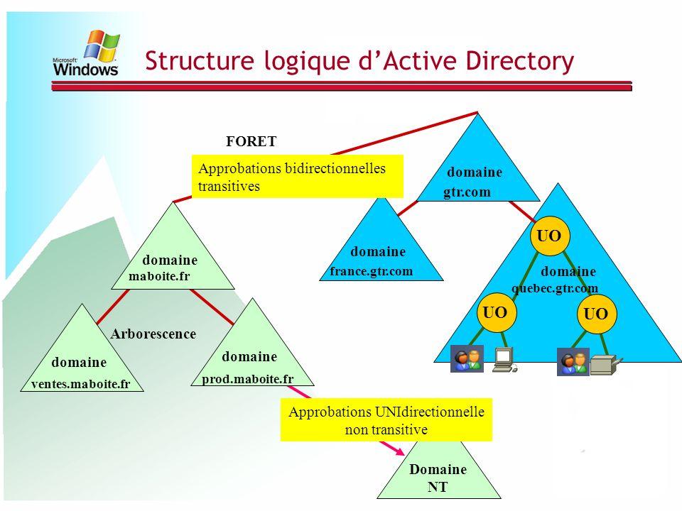 Structure logique dActive Directory domaine UO Arborescence FORET gtr.com france.gtr.com quebec.gtr.com domaine maboite.fr ventes.maboite.fr prod.mabo