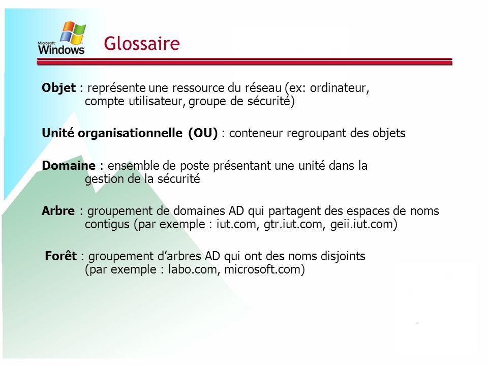 Glossaire Objet : représente une ressource du réseau (ex: ordinateur, compte utilisateur, groupe de sécurité) Unité organisationnelle (OU) : conteneur