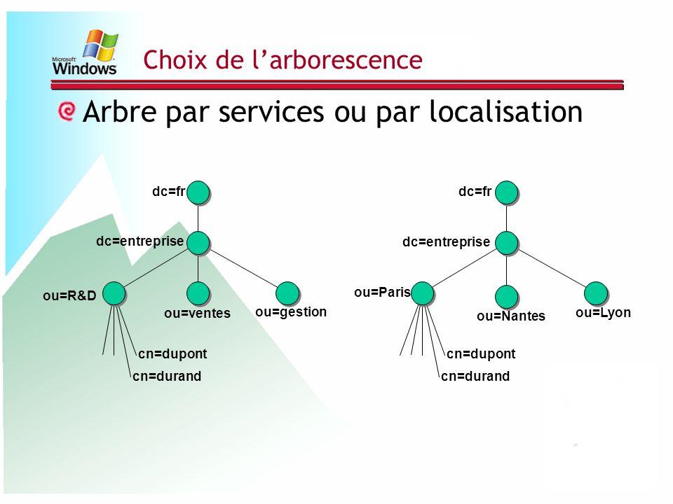 Choix de larborescence Arbre par services ou par localisation dc=fr dc=entreprise ou=ventes cn=dupont cn=durand ou=R&D ou=gestion dc=fr dc=entreprise