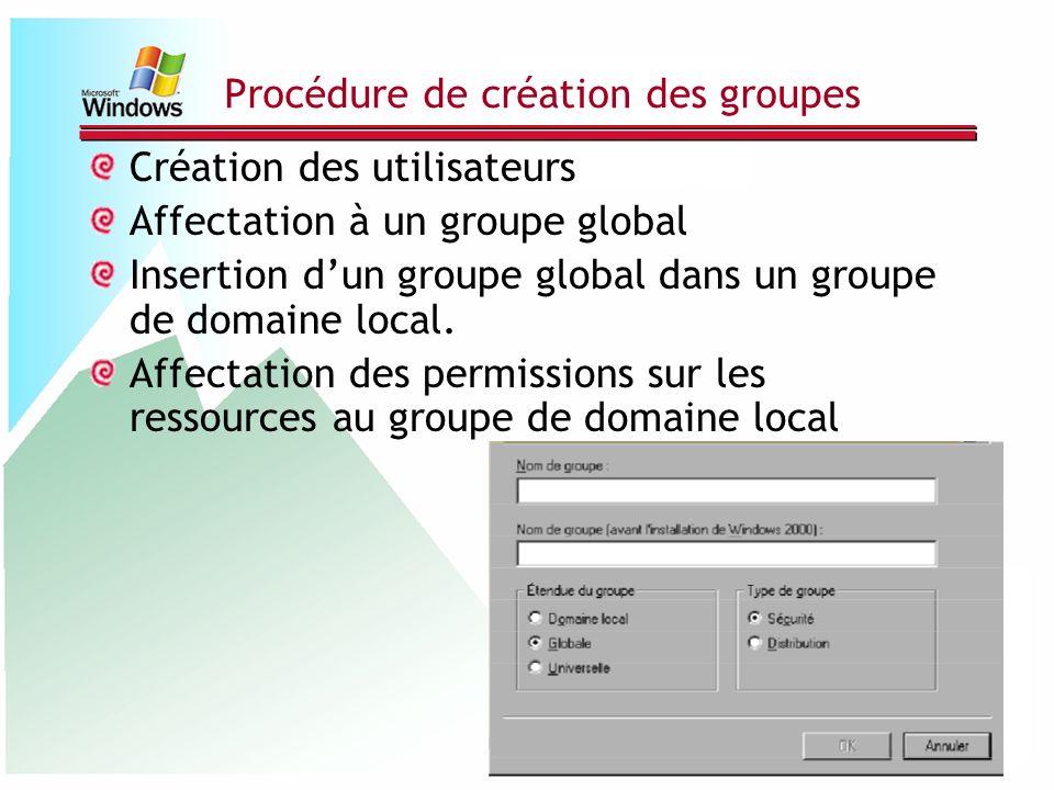 Procédure de création des groupes Création des utilisateurs Affectation à un groupe global Insertion dun groupe global dans un groupe de domaine local