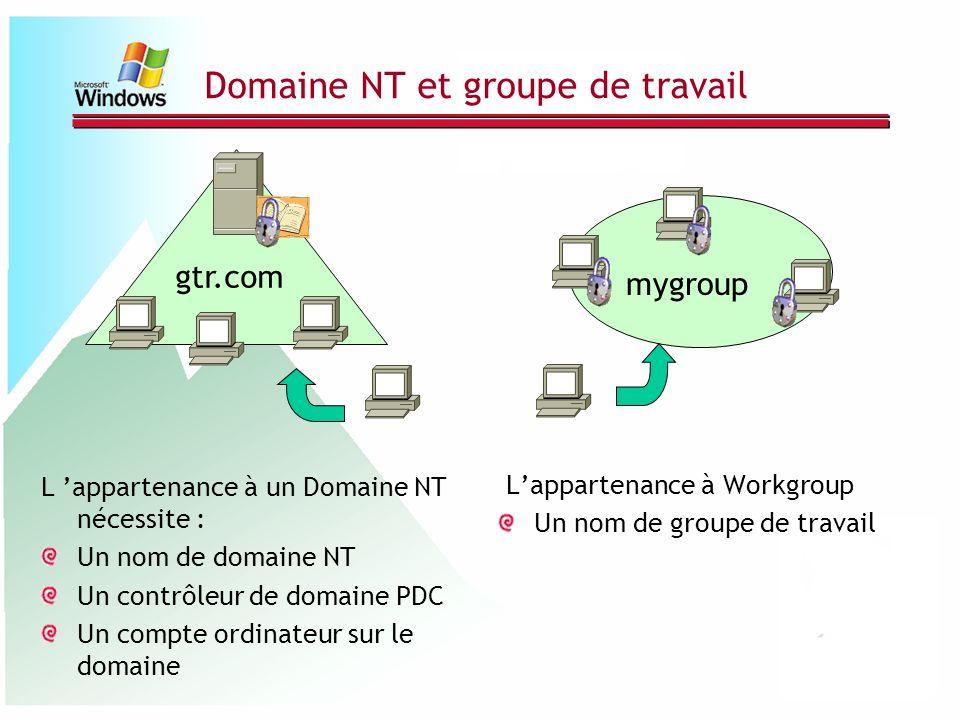 Domaine NT et groupe de travail L appartenance à un Domaine NT nécessite : Un nom de domaine NT Un contrôleur de domaine PDC Un compte ordinateur sur