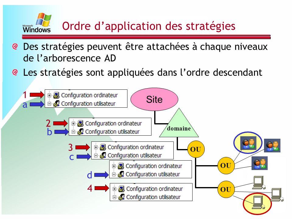 Ordre dapplication des stratégies Des stratégies peuvent être attachées à chaque niveaux de larborescence AD Les stratégies sont appliquées dans lordr