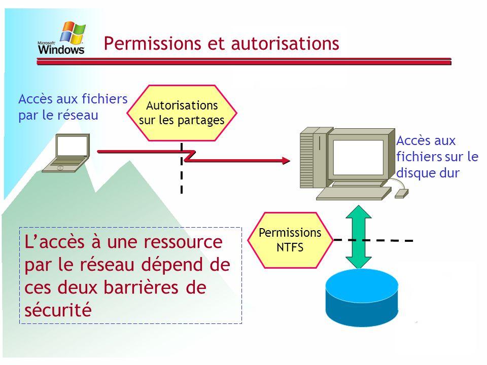 Permissions NTFS Permissions et autorisations Accès aux fichiers par le réseau Accès aux fichiers sur le disque dur Laccès à une ressource par le rése