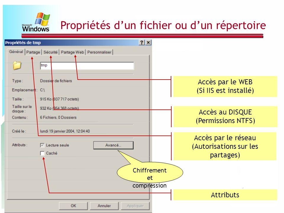Accès par le WEB (Si IIS est installé) Accès au DISQUE (Permissions NTFS) Accès par le réseau (Autorisations sur les partages) Attributs Chiffrement e