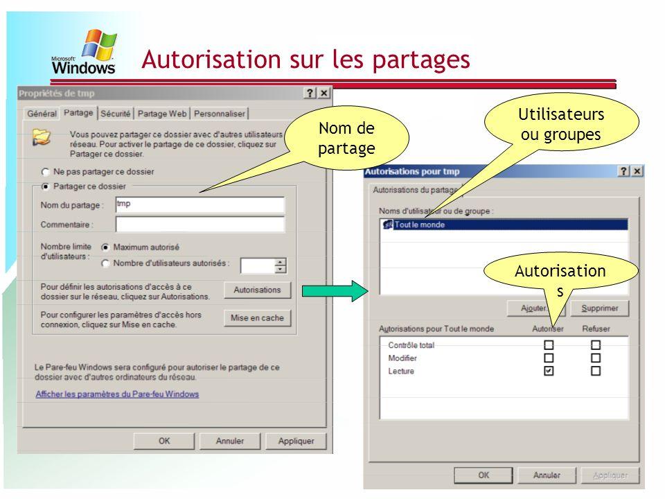 Autorisation sur les partages Nom de partage Utilisateurs ou groupes Autorisation s