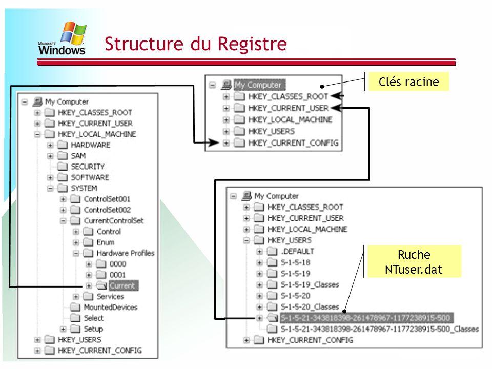 Structure du Registre Clés racine Ruche NTuser.dat