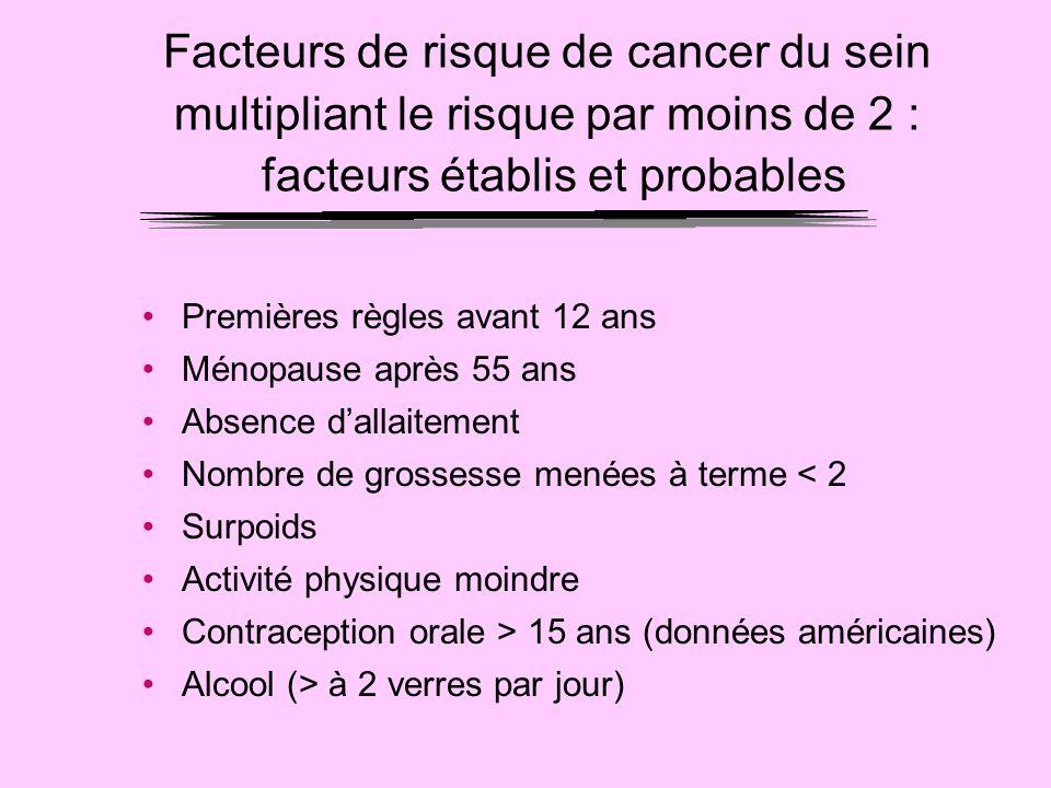 Facteurs de risque de cancer du sein multipliant le risque par moins de 2 : facteurs établis et probables Premières règles avant 12 ans Ménopause aprè