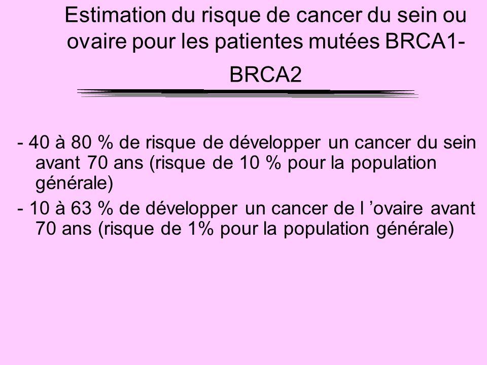 Estimation du risque de cancer du sein ou ovaire pour les patientes mutées BRCA1- BRCA2 - 40 à 80 % de risque de développer un cancer du sein avant 70