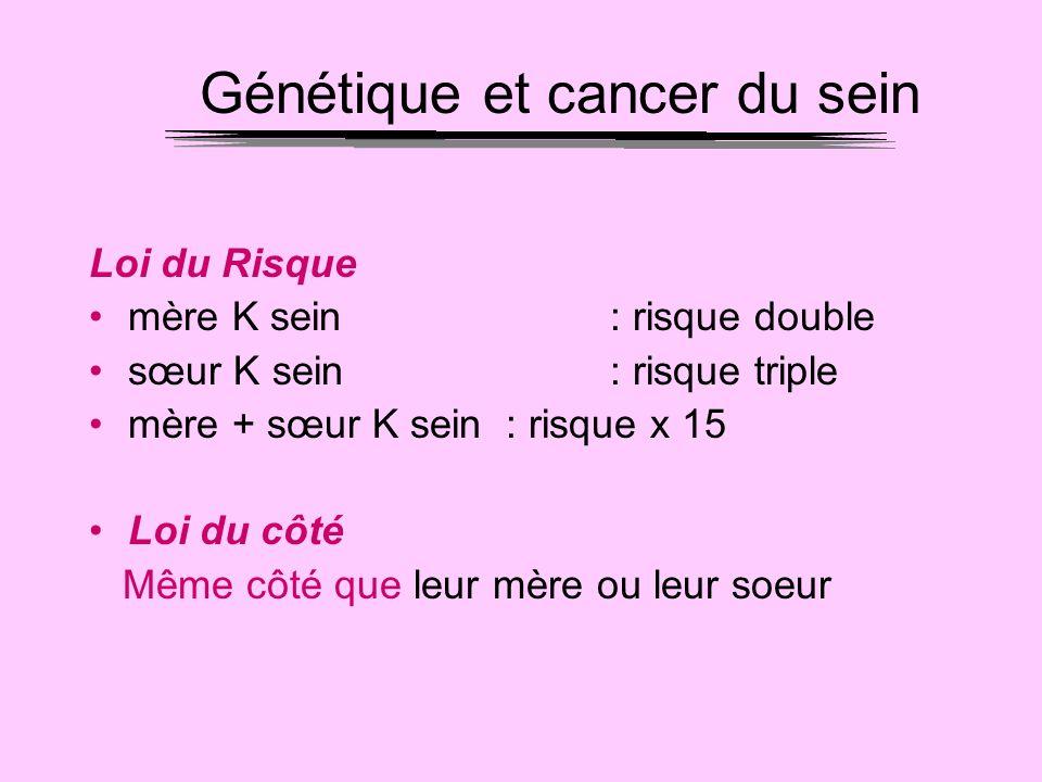 Génétique et cancer du sein Loi du Risque mère K sein: risque double sœur K sein: risque triple mère + sœur K sein: risque x 15 Loi du côté Même côté
