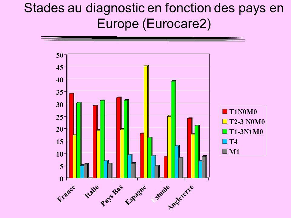 Stades au diagnostic en fonction des pays en Europe (Eurocare2) 0 5 10 15 20 25 30 35 40 45 50 France Italie Pays Bas Espagne Estonie Angleterre T1N0M