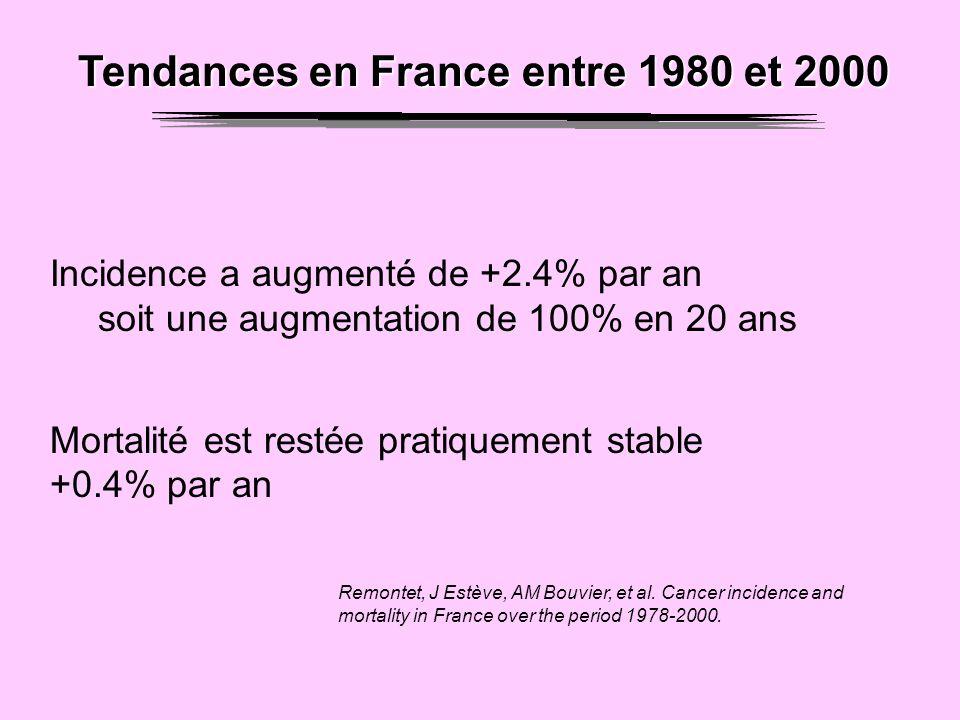 Tendances en France entre 1980 et 2000 Incidence a augmenté de +2.4% par an soit une augmentation de 100% en 20 ans Mortalité est restée pratiquement