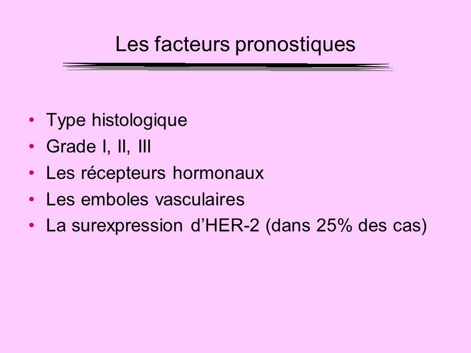 Les facteurs pronostiques Type histologique Grade I, II, III Les récepteurs hormonaux Les emboles vasculaires La surexpression dHER-2 (dans 25% des ca