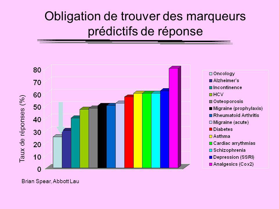 Obligation de trouver des marqueurs prédictifs de réponse Taux de réponses (%) Brian Spear, Abbott Lau