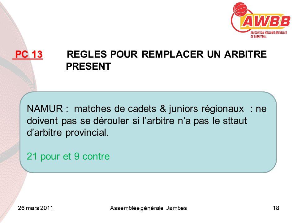 26 mars 2011Assemblée générale Jambes18 ORDRE DU JOUR PC 13 PC 13 REGLES POUR REMPLACER UN ARBITRE PRESENT NAMUR : matches de cadets & juniors régiona