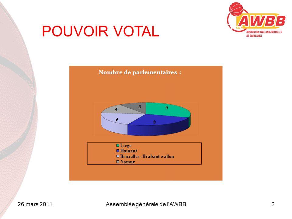 26 mars 2011Assemblée générale de l'AWBB2 1.Contrôle des pouvoirs des parlementaires POUVOIR VOTAL