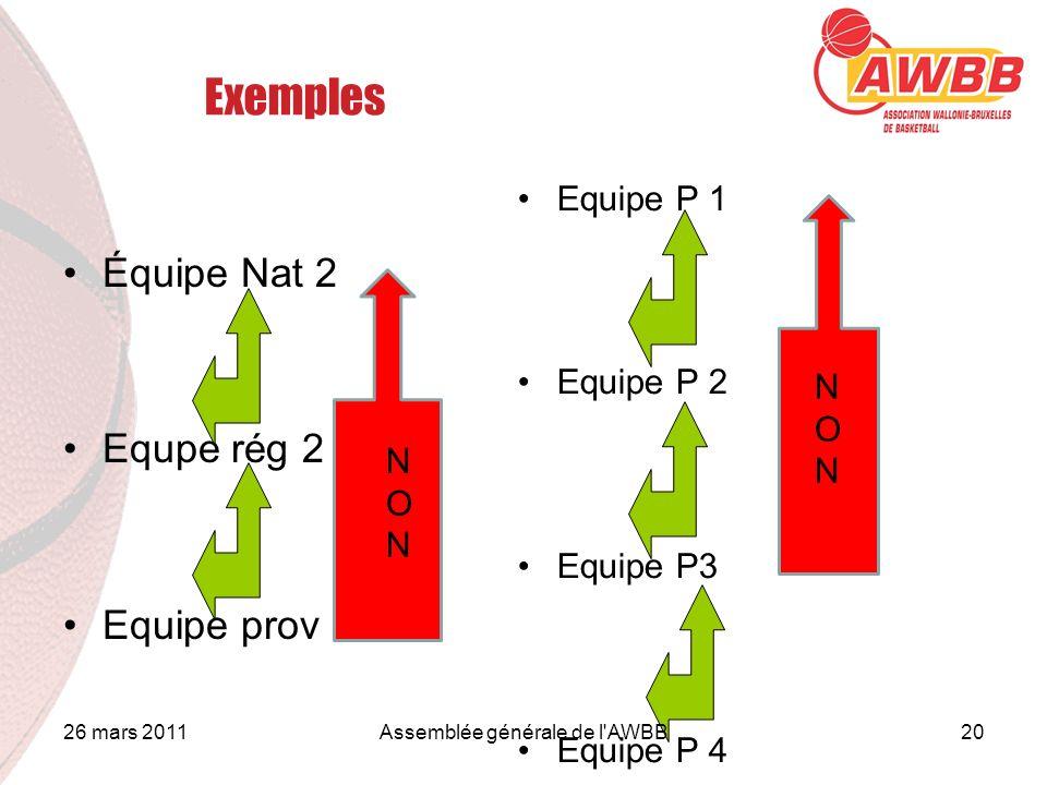 Exemples Équipe Nat 2 Equpe rég 2 Equipe prov Equipe P 1 Equipe P 2 Equipe P3 Equipe P 4 N O N NONNON 26 mars 201120Assemblée générale de l'AWBB