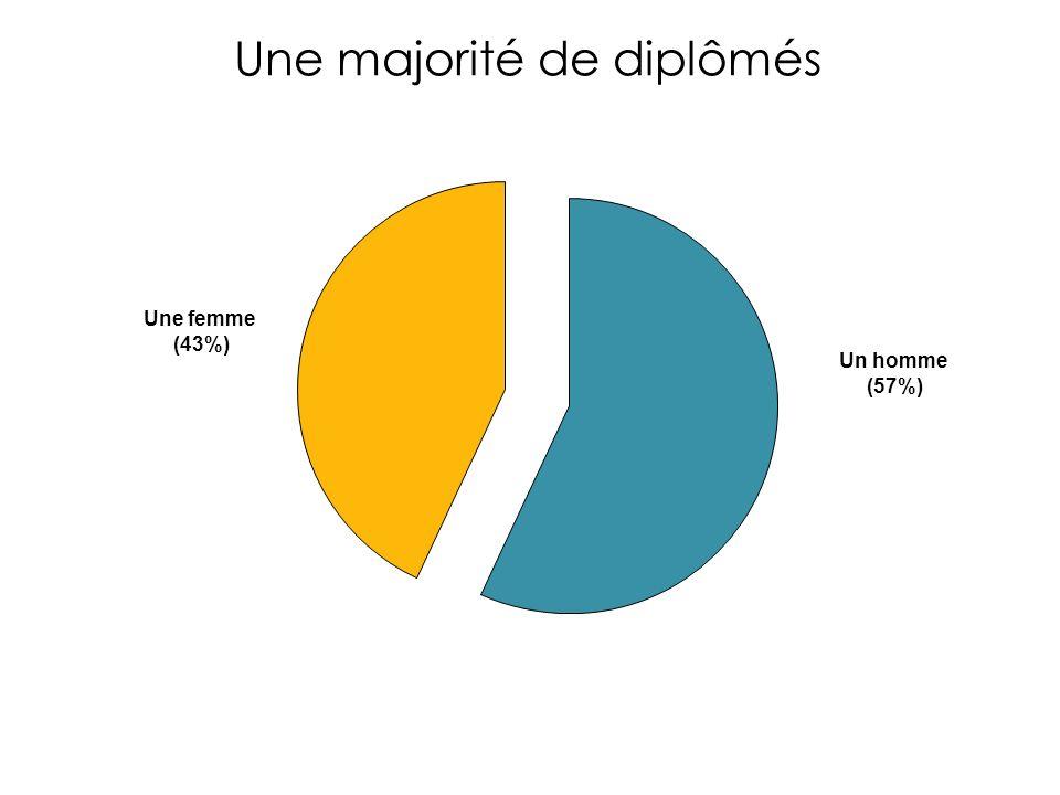 Une majorité de diplômés Un homme (57%) Une femme (43%)