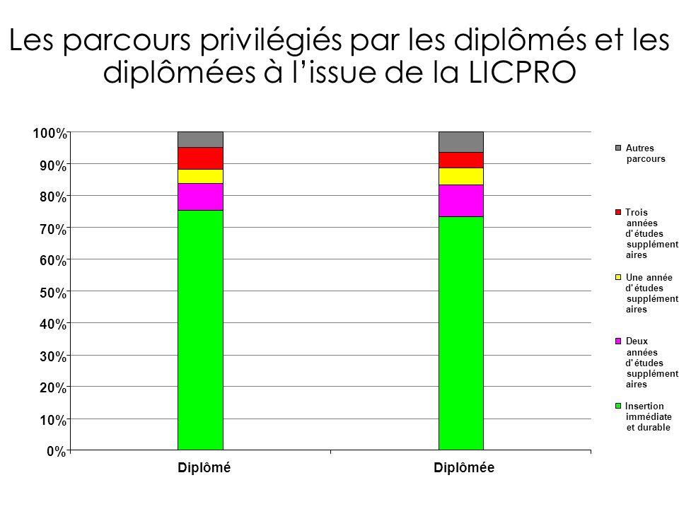 0% 10% 20% 30% 40% 50% 60% 70% 80% 90% 100% Autres parcours Trois années d études supplément aires Une année d études supplément aires Deux années d études supplément aires Insertion immédiate et durable Les parcours privilégiés par les diplômés et les diplômées à lissue de la LICPRO DiplôméDiplômée