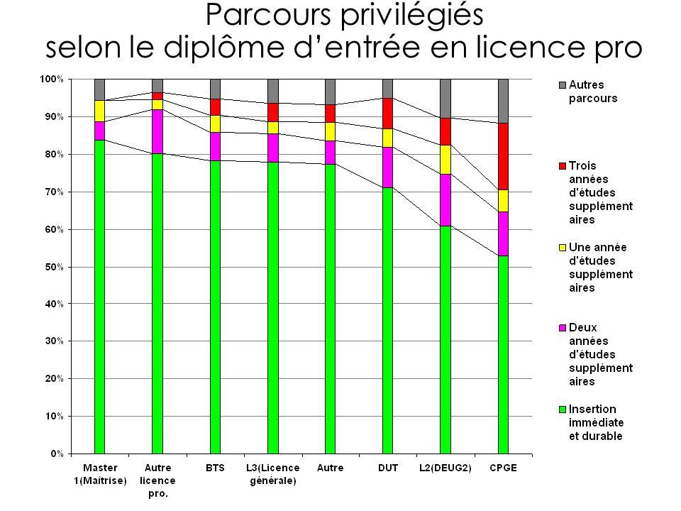 Parcours privilégiés selon le diplôme dentrée en licence pro