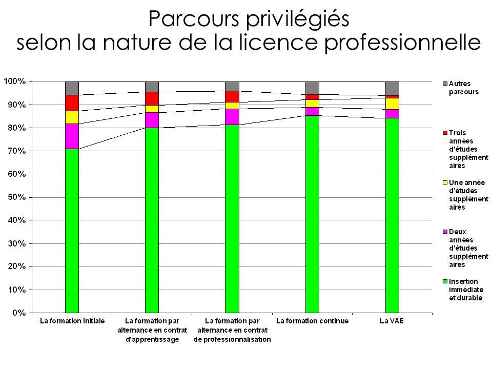 Parcours privilégiés selon la nature de la licence professionnelle