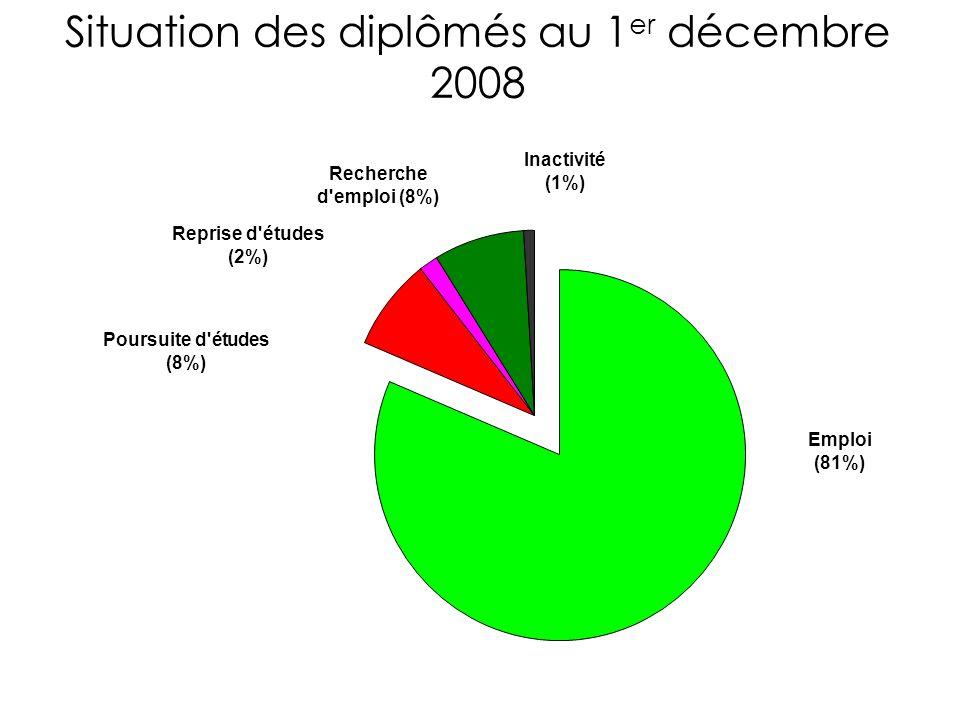 Situation des diplômés au 1 er décembre 2008 Emploi (81%) Poursuite d études (8%) Reprise d études (2%) Recherche d emploi (8%) Inactivité (1%)