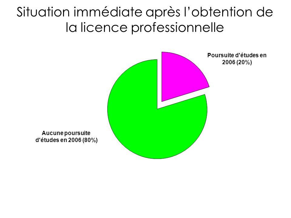Situation immédiate après lobtention de la licence professionnelle Poursuite d études en 2006 (20%) Aucune poursuite d études en 2006 (80%)