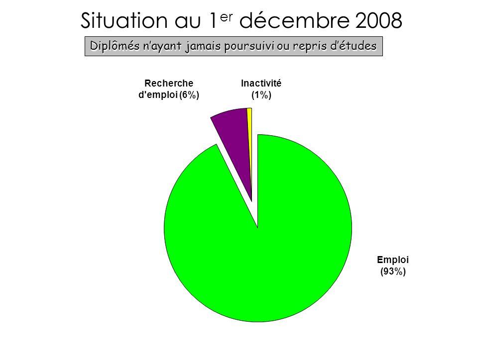 Situation au 1 er décembre 2008 Diplômés nayant jamais poursuivi ou repris détudes Parcours = SSS Emploi (93%) Recherche d emploi (6%) Inactivité (1%)
