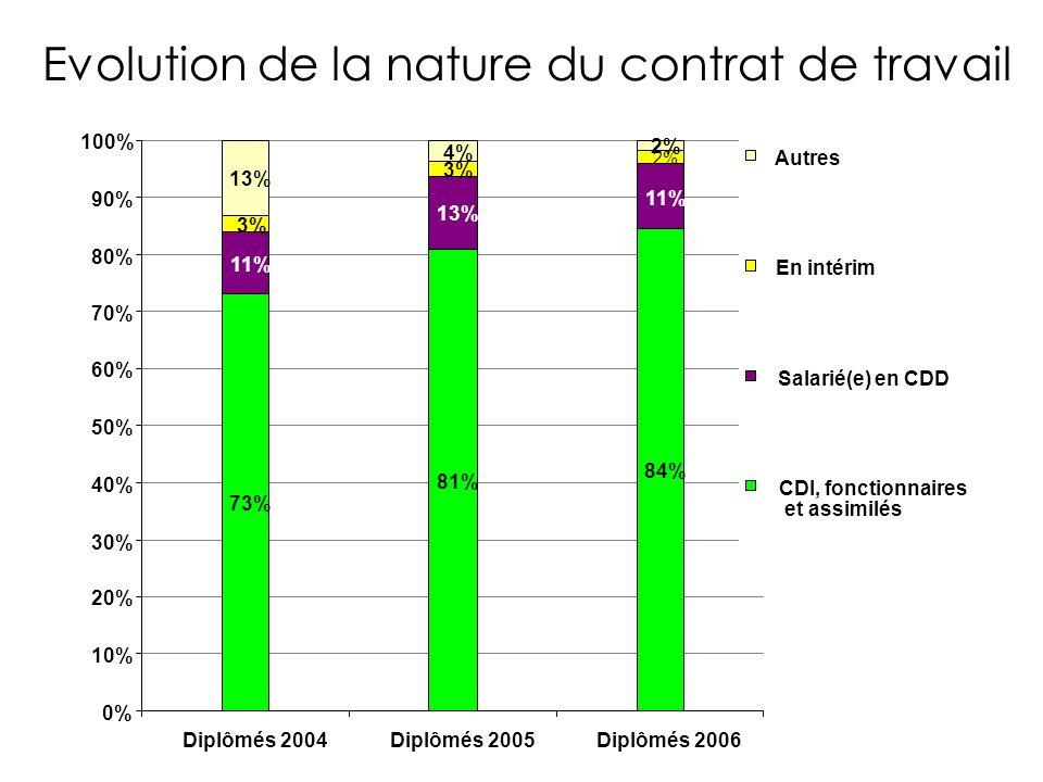 0% 10% 20% 30% 40% 50% 60% 70% 80% 90% 100% Diplômés 2004Diplômés 2005Diplômés 2006 Evolution de la nature du contrat de travail Parcours = SSS 73% 11% 3% 13% 81% 13% 3% 4% 84% 11% 2% Autres En intérim Salarié(e) en CDD CDI, fonctionnaires et assimilés