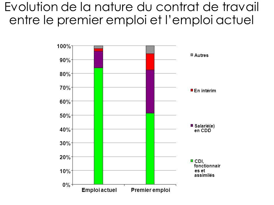 0% 10% 20% 30% 40% 50% 60% 70% 80% 90% 100% Autres En intérim Salarié(e) en CDD CDI, fonctionnair es et assimilés Evolution de la nature du contrat de travail entre le premier emploi et lemploi actuel Emploi actuelPremier emploi