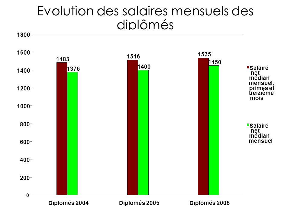 Evolution des salaires mensuels des diplômés 1483 1516 1535 1376 1400 1450 0 200 400 600 800 1000 1200 1400 1600 1800 Diplômés 2004Diplômés 2005Diplômés 2006 Salaire net médian mensuel, primes et treizième mois Salaire net médian mensuel