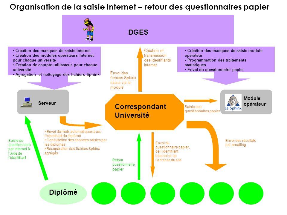 Dans votre département de résidence (30%) Dans votre région ou ses départements limitrophes (38%) Dans la France entière (23%) Dans l Union européenne (6%) Hors Union européenne (3%) Périmètre de recherche demploi pour les diplômés sans emploi