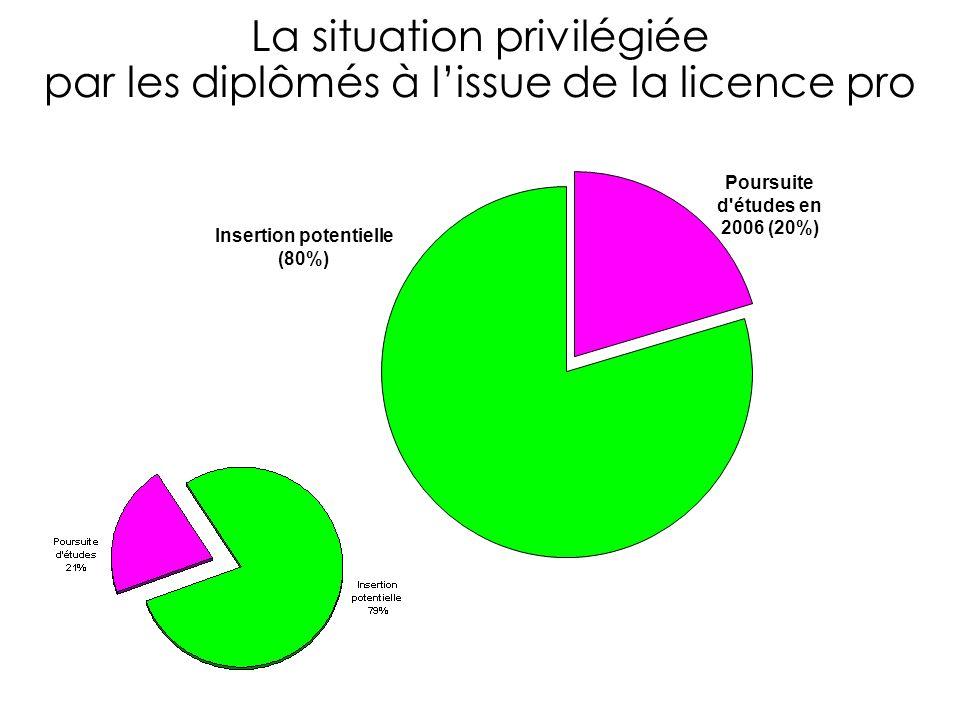 La situation privilégiée par les diplômés à lissue de la licence pro Poursuite d études en 2006 (20%) Insertion potentielle (80%)