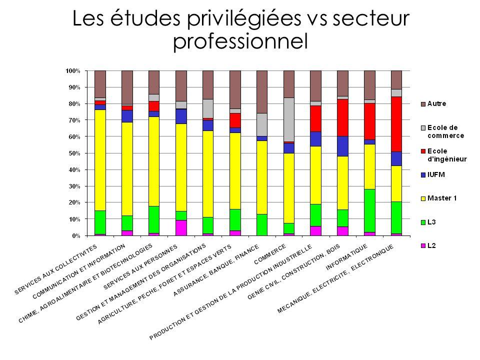 Les études privilégiées vs secteur professionnel