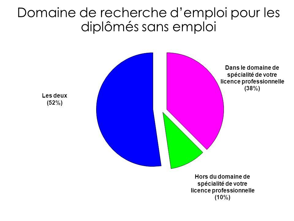 Domaine de recherche demploi pour les diplômés sans emploi Dans le domaine de spécialité de votre licence professionnelle (38%) Hors du domaine de spécialité de votre licence professionnelle (10%) Les deux (52%)