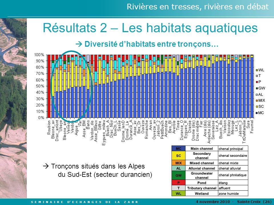 S E M I N A I R E D E C H A N G E S D E L A Z A B R 4 novembre 2010 - Sainte Croix (26 ) Rivières en tresses, rivières en débat TITRE Auteurs Résultats 2 – Les habitats aquatiques R² Taux tressage total - Pttw Taux tressage actif - Ptfw Fr é quence de d é bit – F(q) 0,0050,21 Largeur BA normalisée (m/km^0.43) 0,110,22 Le taux de tressage – échelle régionale - Indicateur classique du patron de tressage - Très faible lien avec le débit à léchelle régionale - Faible lien avec la largeur de la zone active disponible Pt = sinuosité totale (Hong & Davies, 1974) Pttw (total) = Ltot/Lmax Ptfw (actif) = L(MCetSC)/Lmax