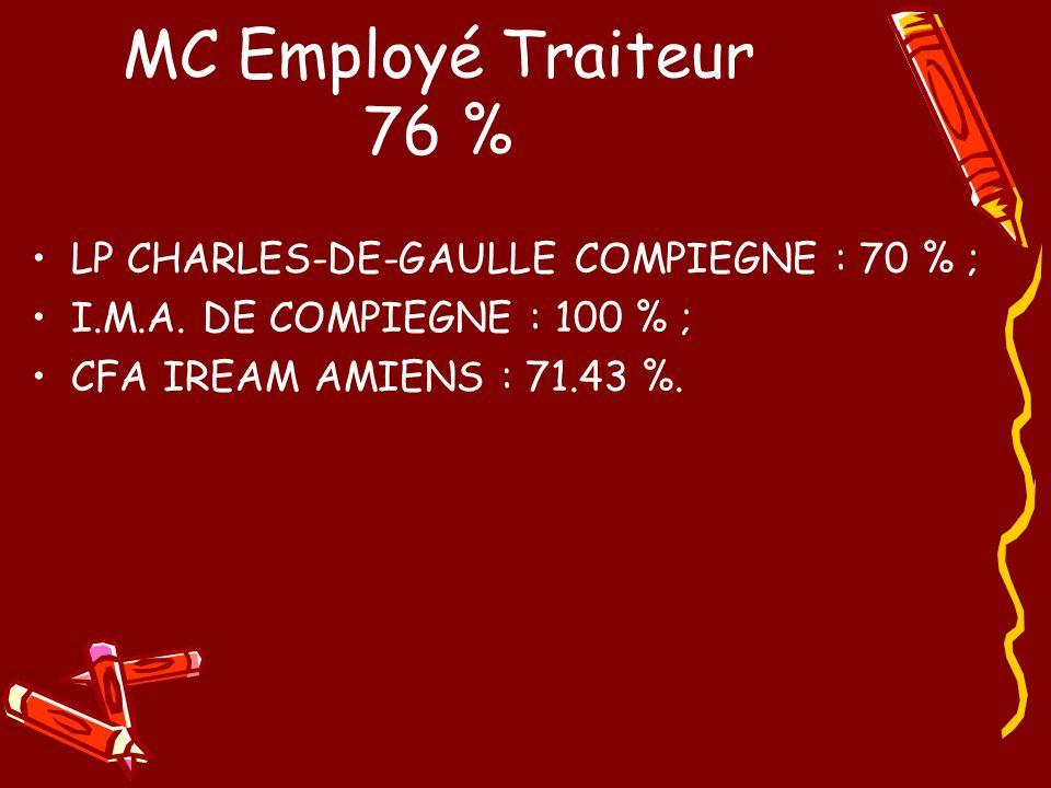 MC Employé Traiteur 76 % LP CHARLES-DE-GAULLE COMPIEGNE : 70 % ; I.M.A. DE COMPIEGNE : 100 % ; CFA IREAM AMIENS : 71.43 %.