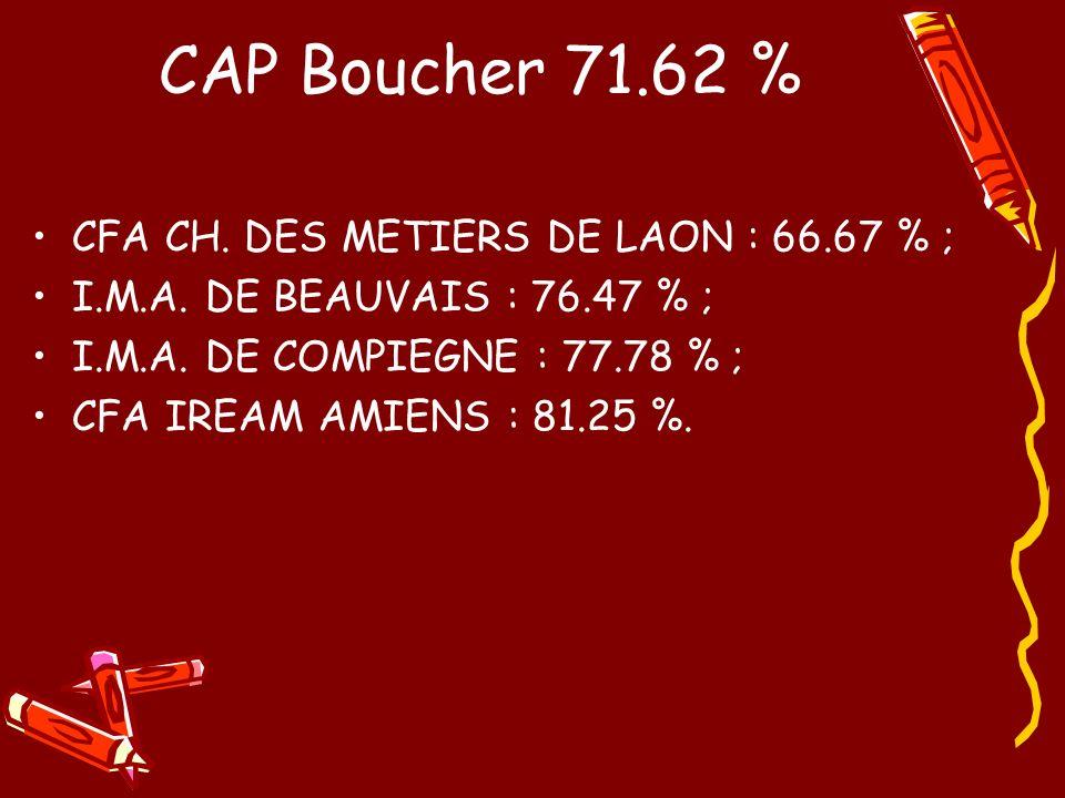 CAP Boucher 71.62 % CFA CH. DES METIERS DE LAON : 66.67 % ; I.M.A. DE BEAUVAIS : 76.47 % ; I.M.A. DE COMPIEGNE : 77.78 % ; CFA IREAM AMIENS : 81.25 %.