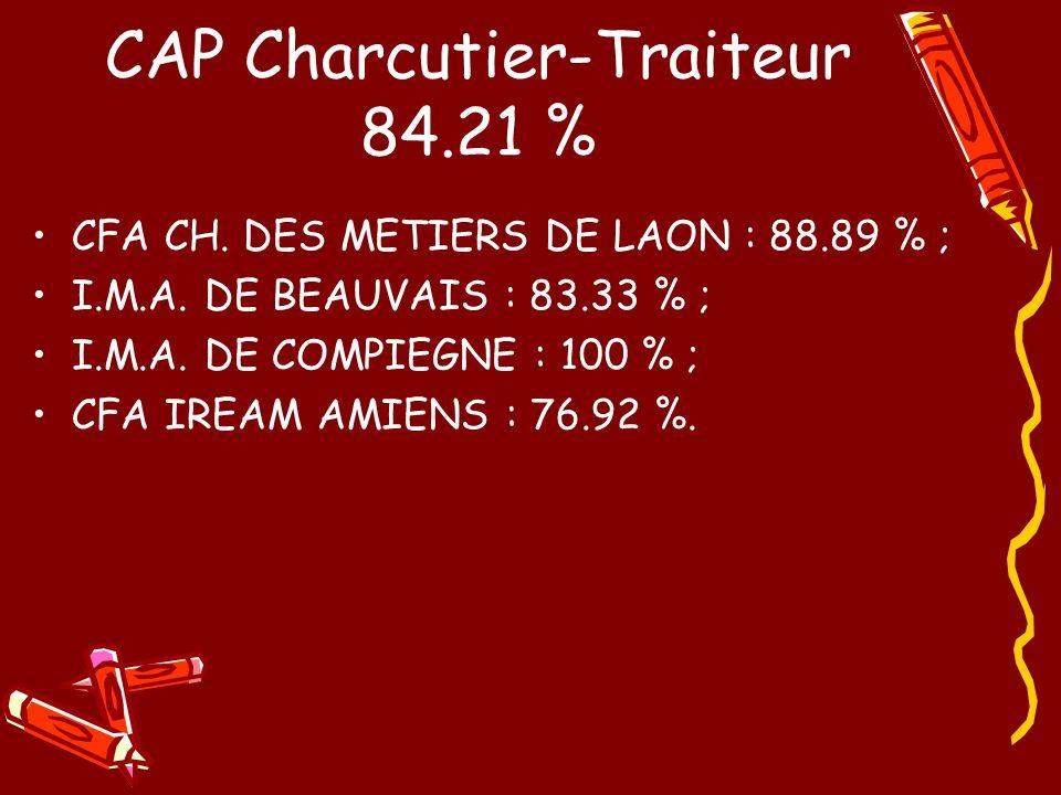 CAP Charcutier-Traiteur 84.21 % CFA CH. DES METIERS DE LAON : 88.89 % ; I.M.A. DE BEAUVAIS : 83.33 % ; I.M.A. DE COMPIEGNE : 100 % ; CFA IREAM AMIENS