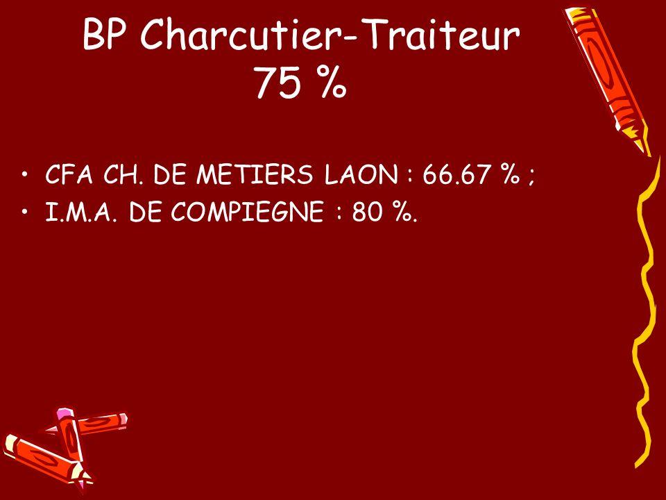 BP Charcutier-Traiteur 75 % CFA CH. DE METIERS LAON : 66.67 % ; I.M.A. DE COMPIEGNE : 80 %.