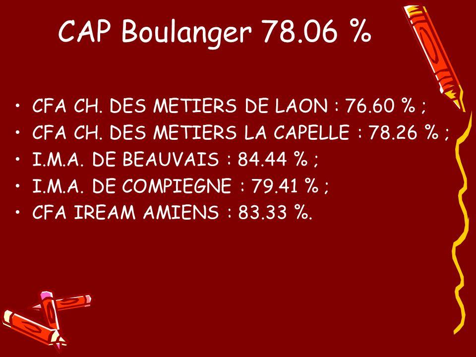 CAP Boulanger 78.06 % CFA CH.DES METIERS DE LAON : 76.60 % ; CFA CH.