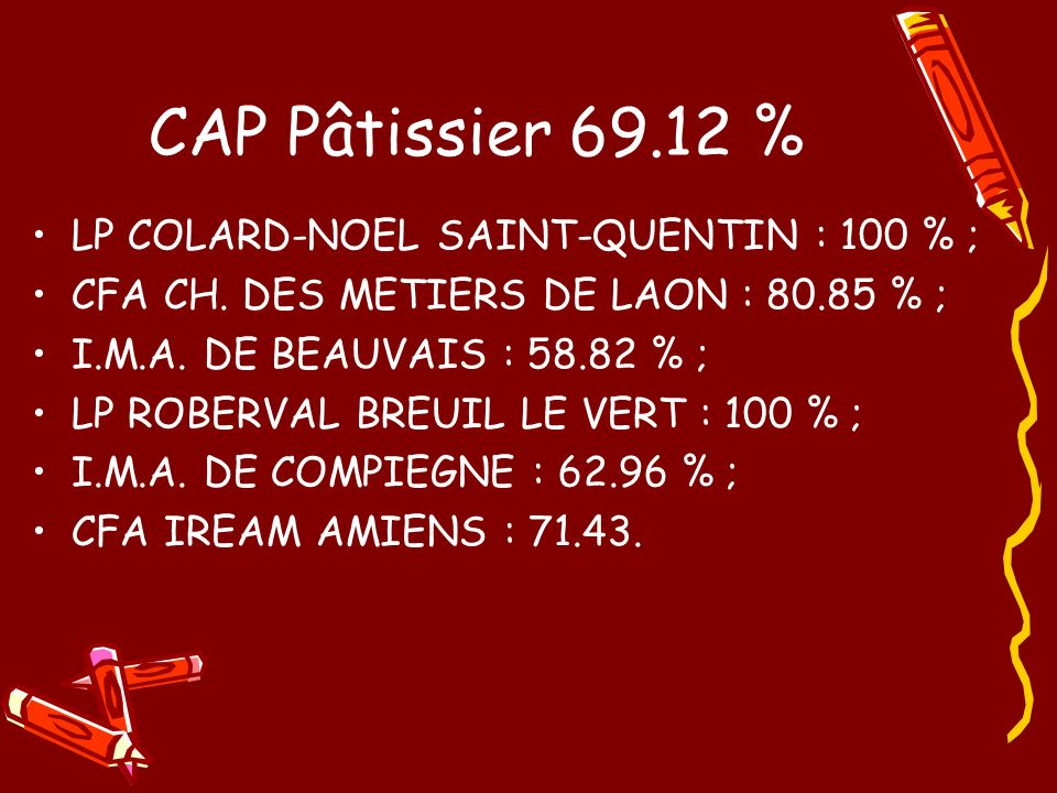 BAC Pro Boulanger- Pâtissier 90.91 % LP ROBERVAL BREUIL LE VERT : 90.91 % ;