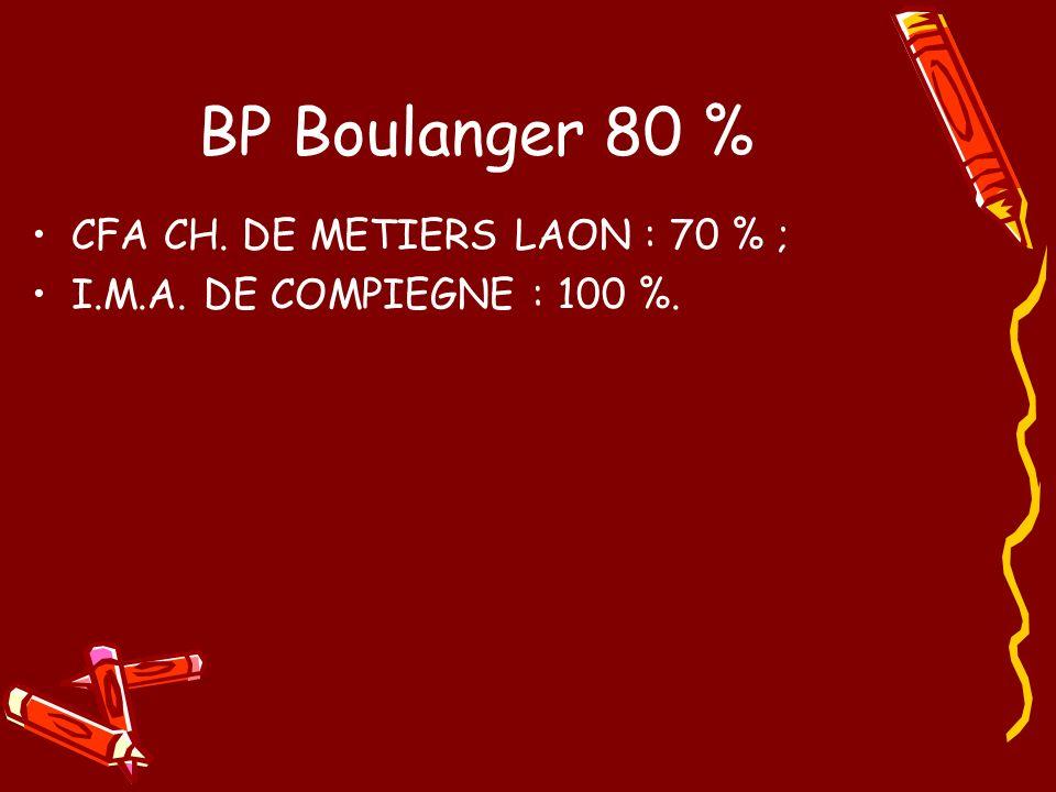 BP Boulanger 80 % CFA CH. DE METIERS LAON : 70 % ; I.M.A. DE COMPIEGNE : 100 %.