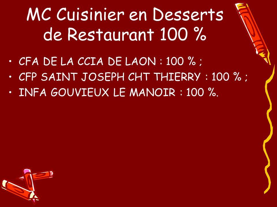 MC Cuisinier en Desserts de Restaurant 100 % CFA DE LA CCIA DE LAON : 100 % ; CFP SAINT JOSEPH CHT THIERRY : 100 % ; INFA GOUVIEUX LE MANOIR : 100 %.
